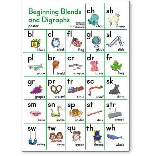 Beginning Consonant Blends Chart